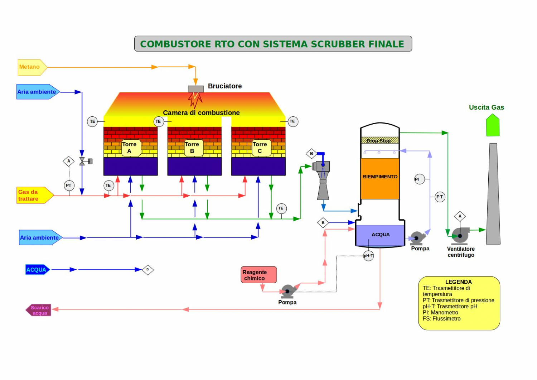 Depurazione di idrocarburi alogenati
