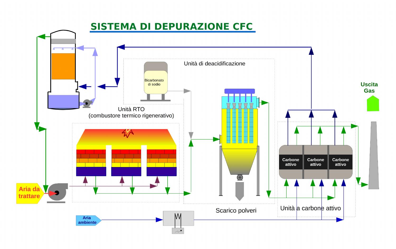 Sistemi di depurazione CFC